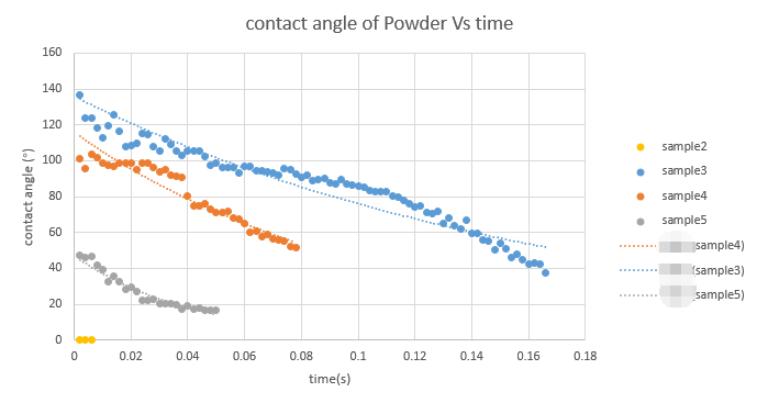 contact angle of powder with different hydrophilic surface